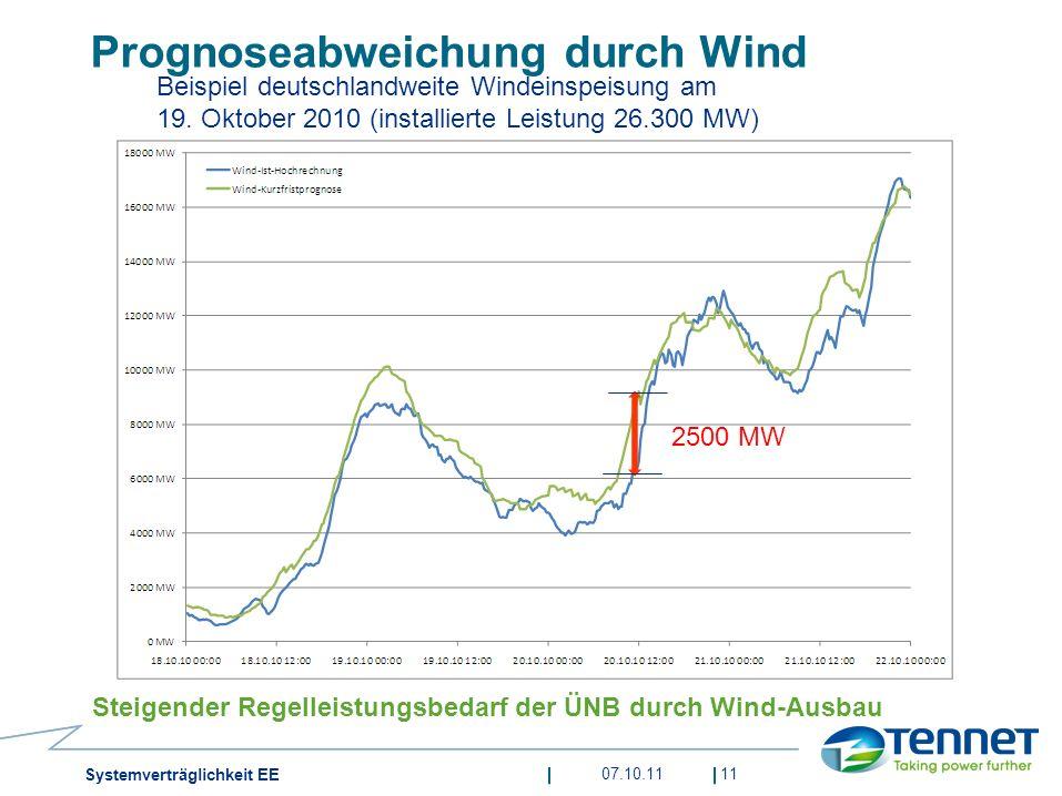Prognoseabweichung durch Wind Steigender Regelleistungsbedarf der ÜNB durch Wind-Ausbau 11 Beispiel deutschlandweite Windeinspeisung am 19. Oktober 20