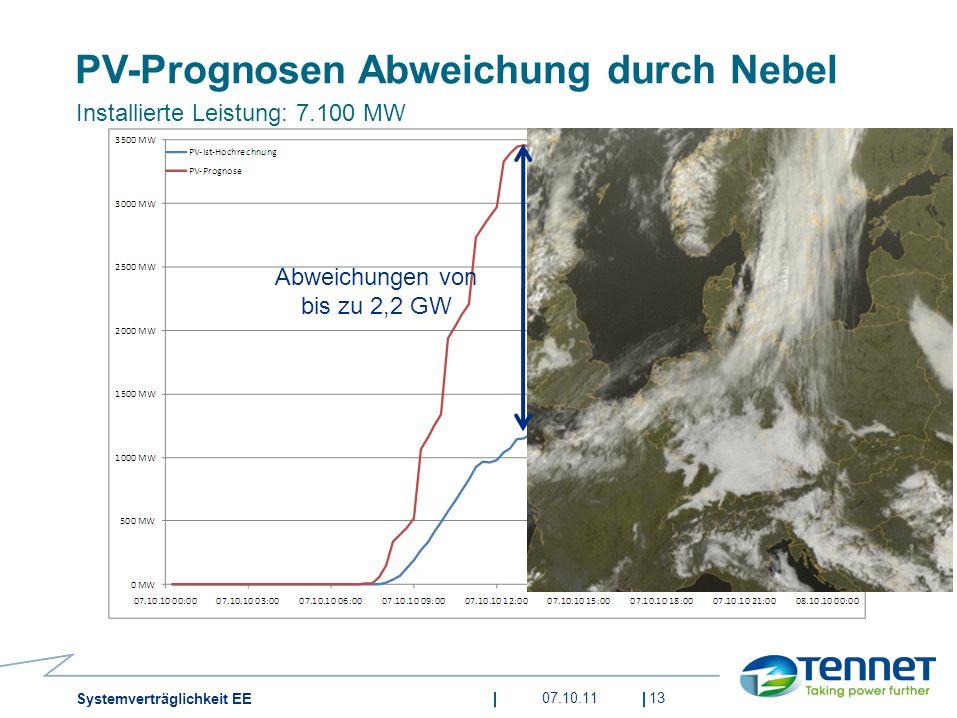 07.10.1113 PV-Prognosen Abweichung durch Nebel Installierte Leistung: 7.100 MW Abweichungen von bis zu 2,2 GW Systemverträglichkeit EE