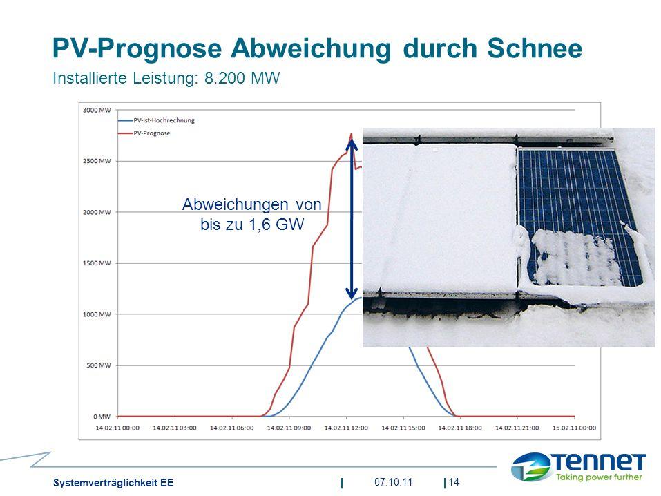 07.10.1114 Systemverträglichkeit EE PV-Prognose Abweichung durch Schnee Installierte Leistung: 8.200 MW Abweichungen von bis zu 1,6 GW