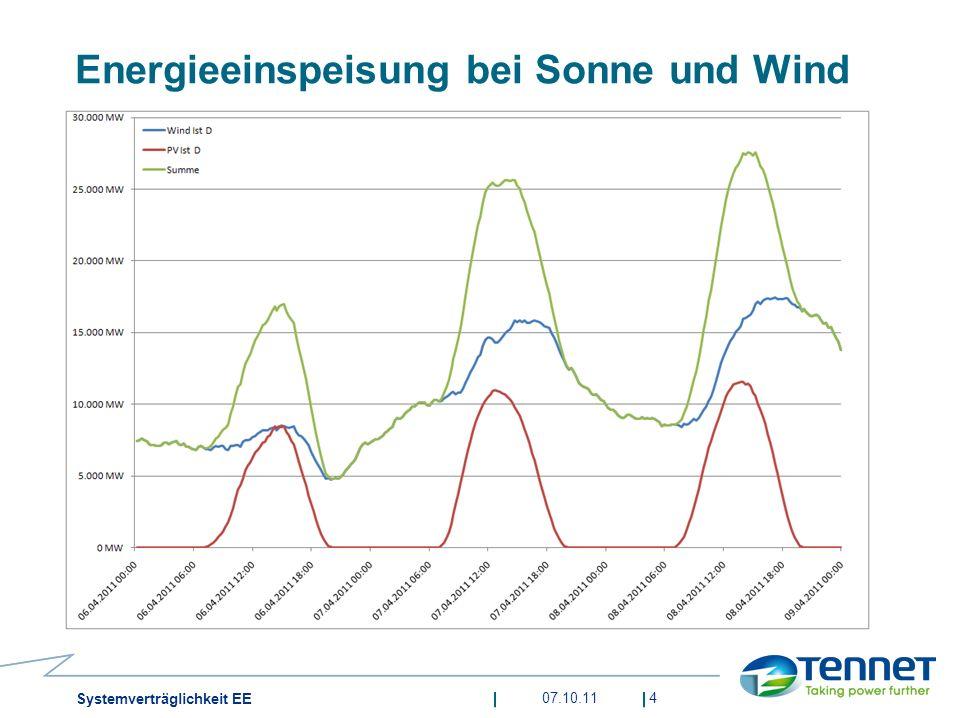07.10.114 Systemverträglichkeit EE Energieeinspeisung bei Sonne und Wind
