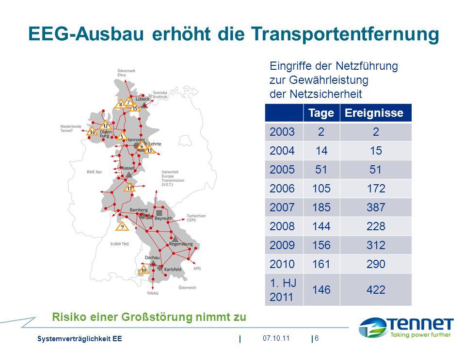 EEG-Ausbau erhöht die Transportentfernung Risiko einer Großstörung nimmt zu 6 TageEreignisse 200322 20041415 200551 2006105172 2007185387 2008144228 2