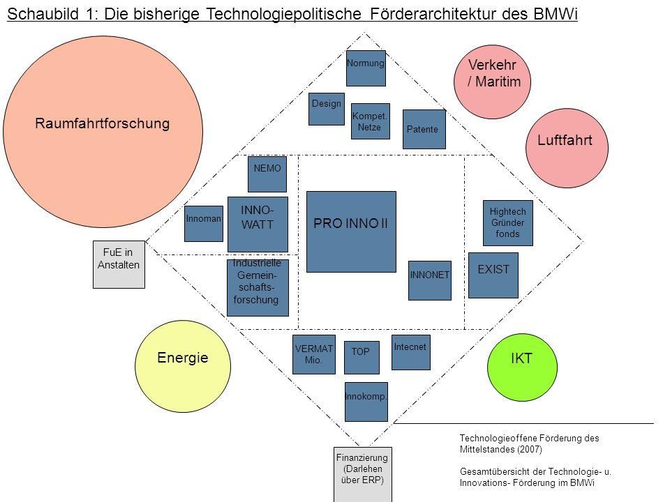 Industrielle Gemein- schafts- forschung INNO- WATT EXIST Raumfahrtforschung IKT Luftfahrt Verkehr / Maritim Energie Technologieoffene Förderung des Mi