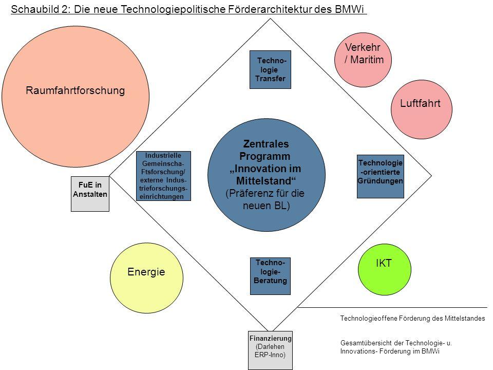 Schaubild 2: Die neue Technologiepolitische Förderarchitektur des BMWi Zentrales Programm Innovation im Mittelstand (Präferenz für die neuen BL) Techn