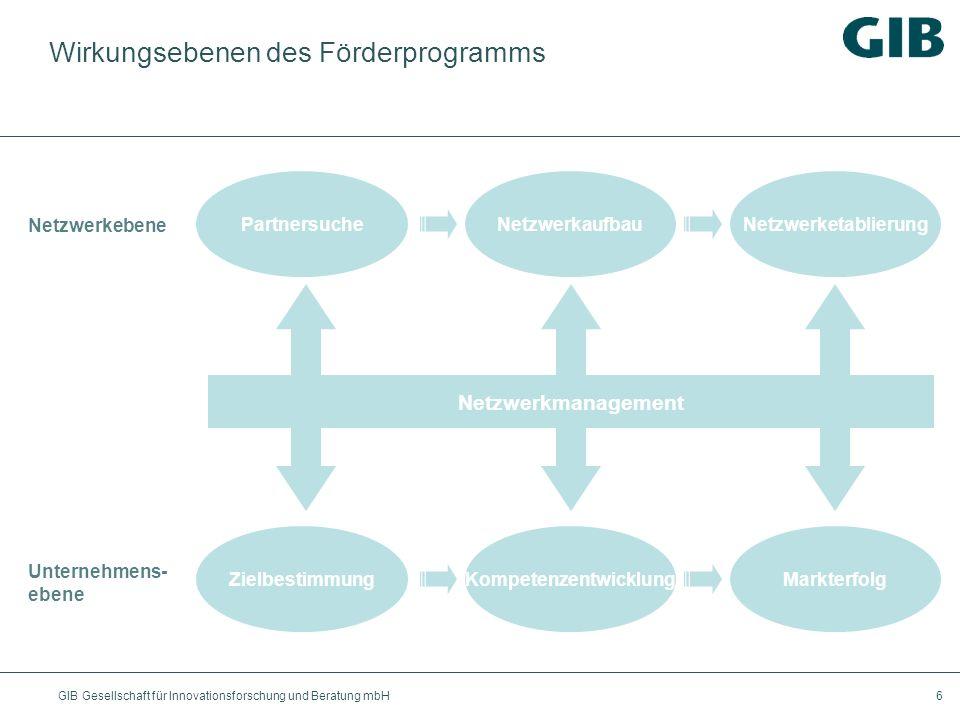 GIB Gesellschaft für Innovationsforschung und Beratung mbH6 Wirkungsebenen des Förderprogramms Netzwerkebene Unternehmens- ebene PartnersucheNetzwerka