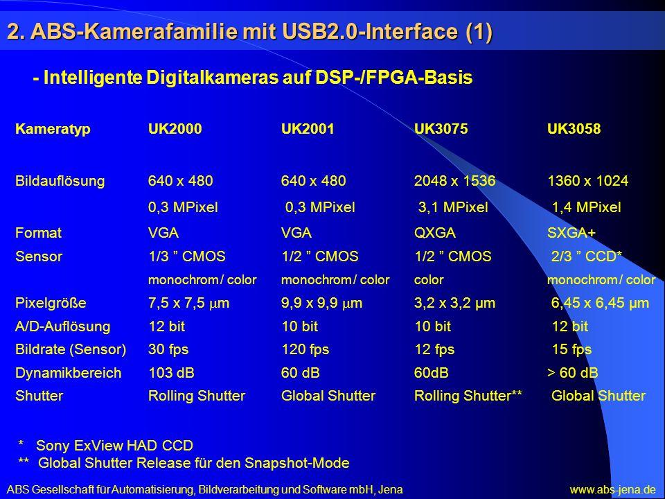 - Intelligente Digitalkameras auf DSP-/FPGA-Basis ABS Gesellschaft für Automatisierung, Bildverarbeitung und Software mbH, Jena www.abs-jena.de KameratypUK2000UK2001UK3075UK3058 Bildauflösung 640 x 480640 x 4802048 x 1536 1360 x 1024 0,3 MPixel 0,3 MPixel 3,1 MPixel 1,4 MPixel FormatVGAVGAQXGASXGA+ Sensor1/3 CMOS1/2 CMOS1/2 CMOS 2/3 CCD* monochrom / colormonochrom / color color monochrom / color Pixelgröße7,5 x 7,5 m9,9 x 9,9 m3,2 x 3,2 µm 6,45 x 6,45 µm A/D-Auflösung12 bit10 bit10 bit 12 bit Bildrate (Sensor)30 fps120 fps12 fps 15 fps Dynamikbereich103 dB60 dB60dB> 60 dB ShutterRolling ShutterGlobal ShutterRolling Shutter** Global Shutter * Sony ExView HAD CCD ** Global Shutter Release für den Snapshot-Mode 2.