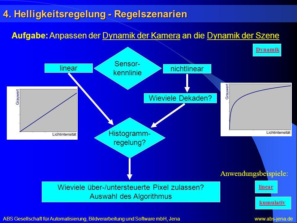 4. Helligkeitsregelung - Regelszenarien ABS Gesellschaft für Automatisierung, Bildverarbeitung und Software mbH, Jena www.abs-jena.de Sensor- kennlini