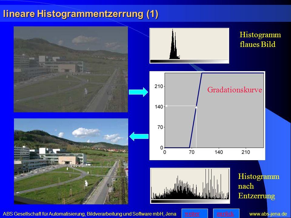 lineare Histogrammentzerrung (1) ABS Gesellschaft für Automatisierung, Bildverarbeitung und Software mbH, Jena www.abs-jena.de Gradationskurve Histogramm flaues Bild Histogramm nach Entzerrung zurückweiter