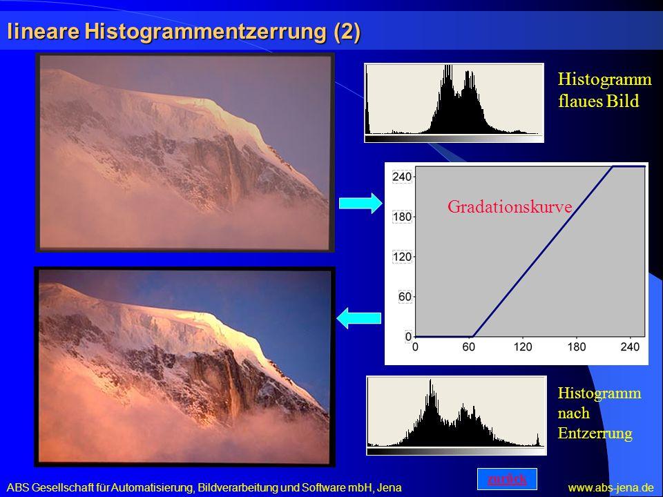lineare Histogrammentzerrung (2) ABS Gesellschaft für Automatisierung, Bildverarbeitung und Software mbH, Jena www.abs-jena.de Gradationskurve Histogr