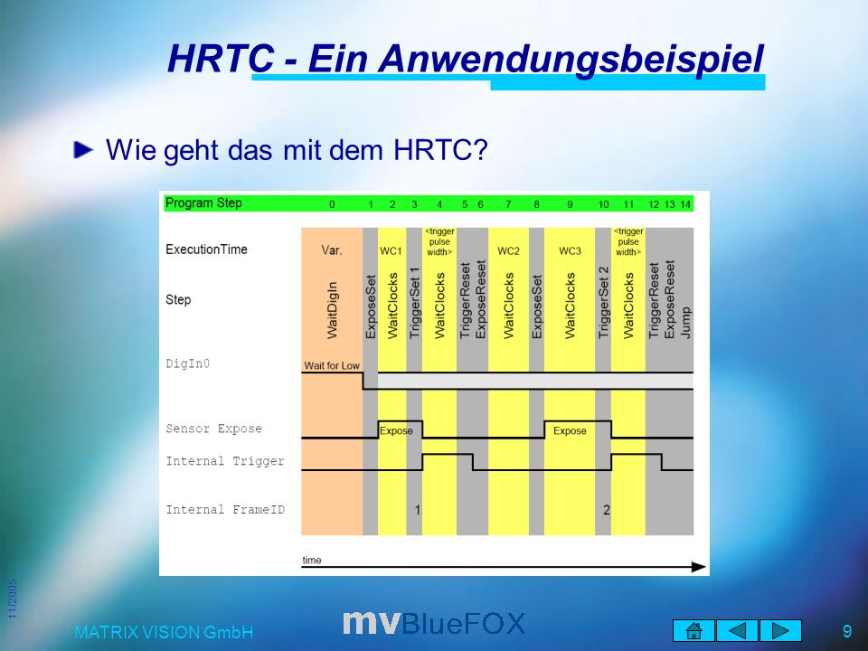 11/2005 MATRIX VISION GmbH 9 HRTC - Ein Anwendungsbeispiel Wie geht das mit dem HRTC?