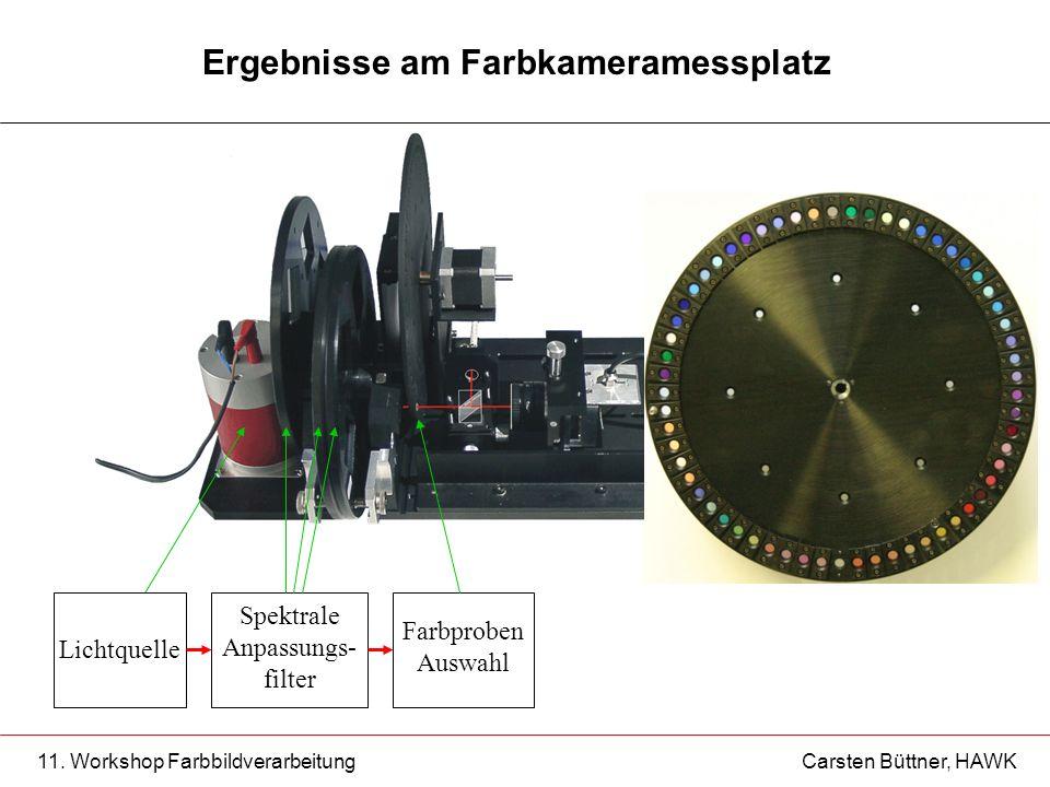 11. Workshop Farbbildverarbeitung Carsten Büttner, HAWK Ergebnisse am Farbkameramessplatz Lichtquelle Spektrale Anpassungs- filter Farbproben Auswahl