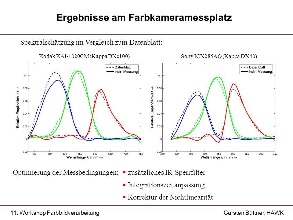 11. Workshop Farbbildverarbeitung Carsten Büttner, HAWK Ergebnisse am Farbkameramessplatz Spektralschätzung im Vergleich zum Datenblatt: Kodak KAI-102
