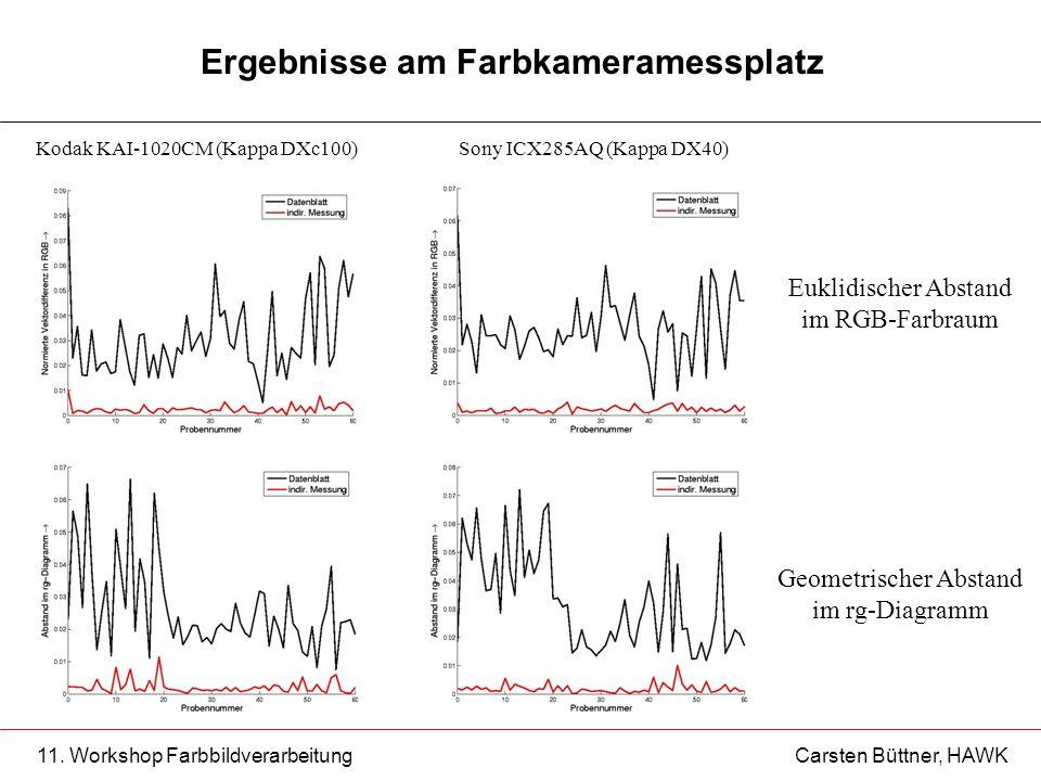 11. Workshop Farbbildverarbeitung Carsten Büttner, HAWK Ergebnisse am Farbkameramessplatz Euklidischer Abstand im RGB-Farbraum Geometrischer Abstand i