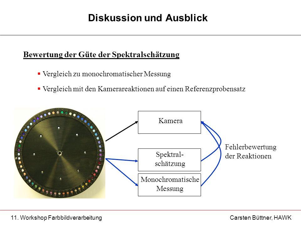 11. Workshop Farbbildverarbeitung Carsten Büttner, HAWK Diskussion und Ausblick Bewertung der Güte der Spektralschätzung Vergleich zu monochromatische