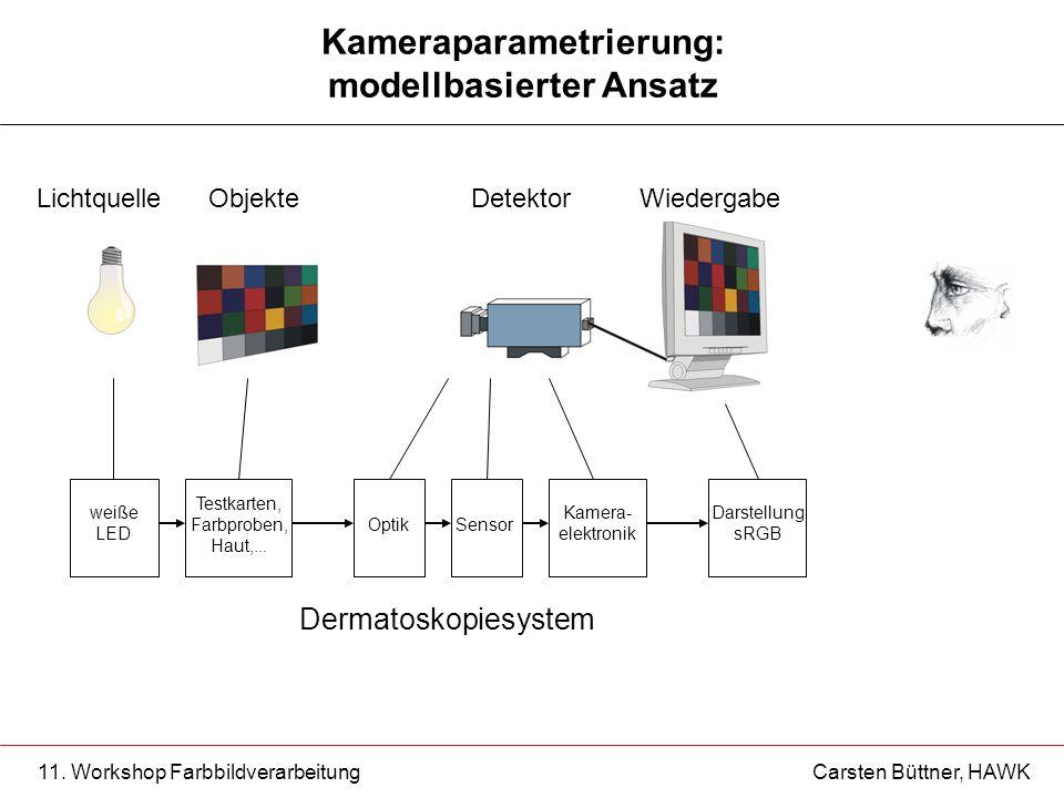 11. Workshop Farbbildverarbeitung Carsten Büttner, HAWK Kameraparametrierung: modellbasierter Ansatz LichtquelleObjekteDetektorWiedergabe Dermatoskopi