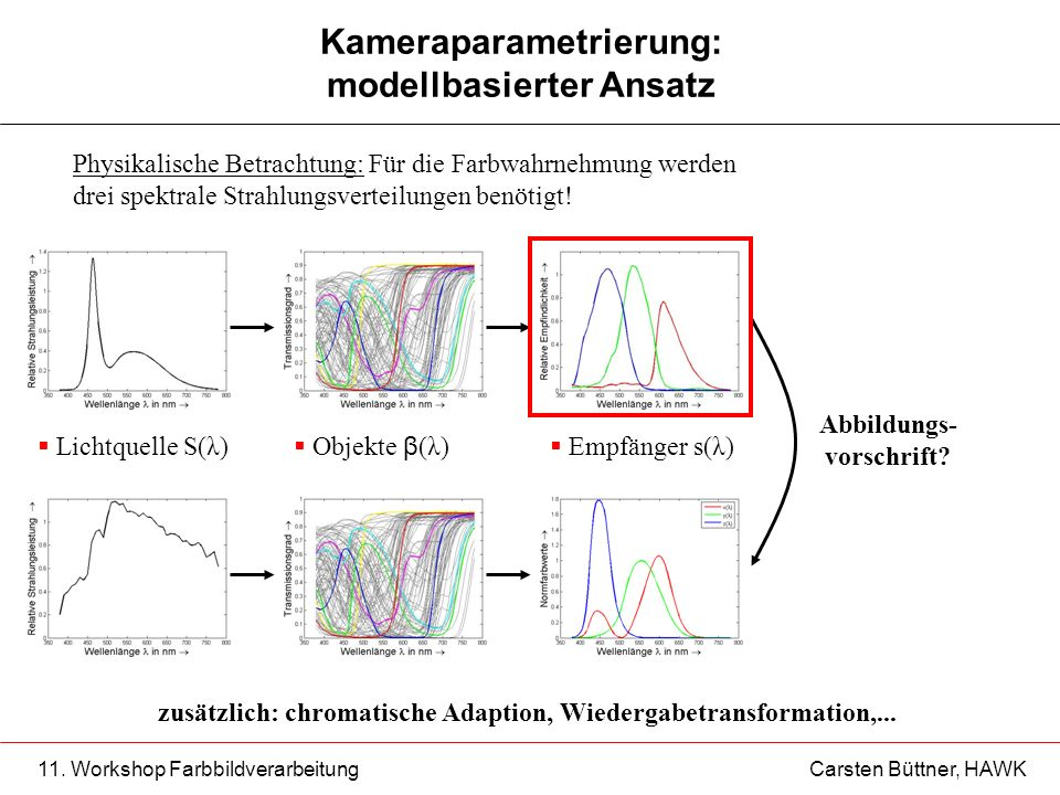 11. Workshop Farbbildverarbeitung Carsten Büttner, HAWK Kameraparametrierung: modellbasierter Ansatz Physikalische Betrachtung: Für die Farbwahrnehmun