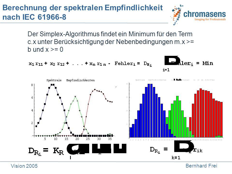 Bernhard Frei Vision 2005 Berechnung der spektralen Empfindlichkeit nach IEC 61966-8 Der Simplex-Algorithmus findet ein Minimum für den Term c.x unter