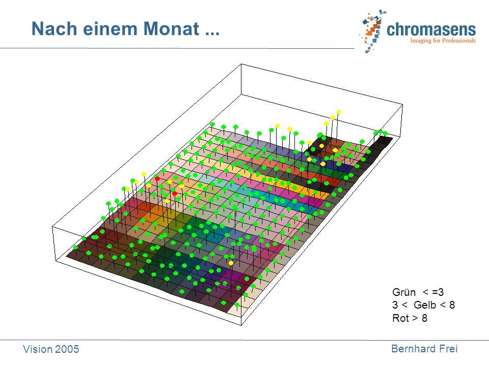 Bernhard Frei Vision 2005 Nach einem Monat... Grün < =3 3 < Gelb < 8 Rot > 8