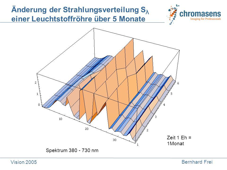 Bernhard Frei Vision 2005 Spektrum 380 - 730 nm Änderung der Strahlungsverteilung S λ einer Leuchtstoffröhre über 5 Monate Zeit 1 Eh = 1Monat