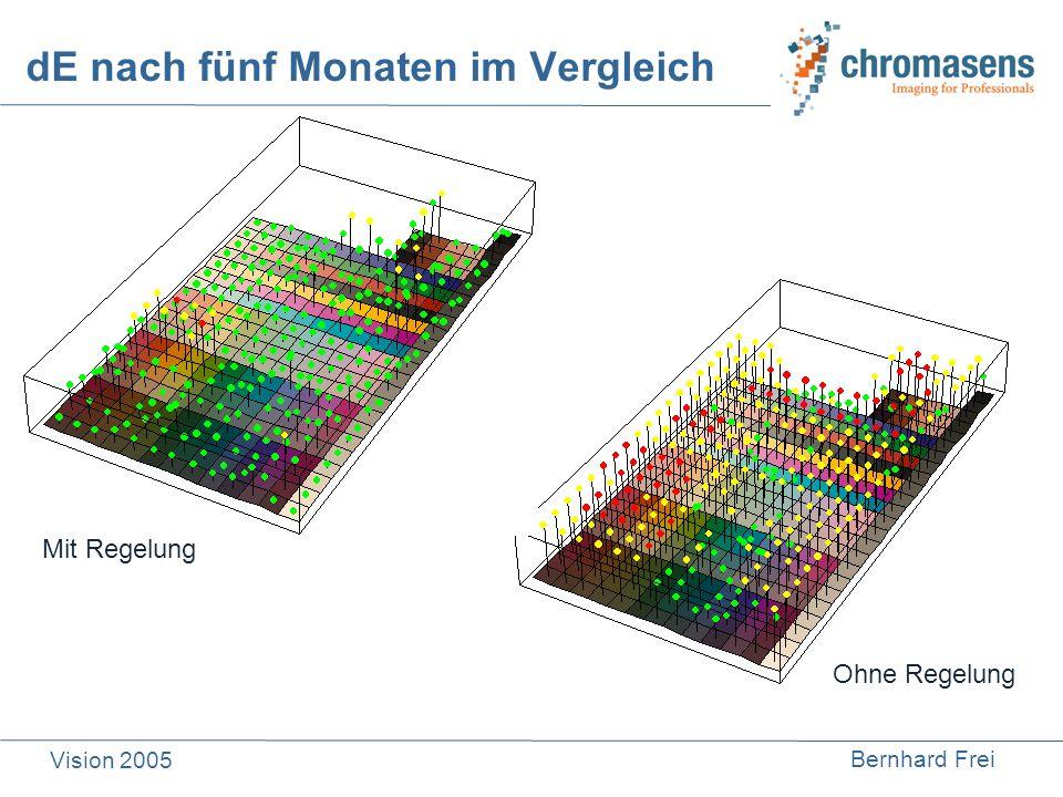 Bernhard Frei Vision 2005 dE nach fünf Monaten im Vergleich Mit Regelung Ohne Regelung