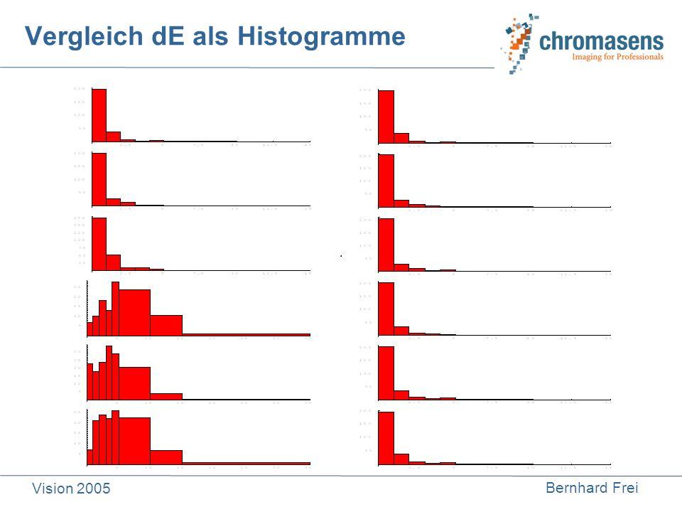 Bernhard Frei Vision 2005 Vergleich dE als Histogramme