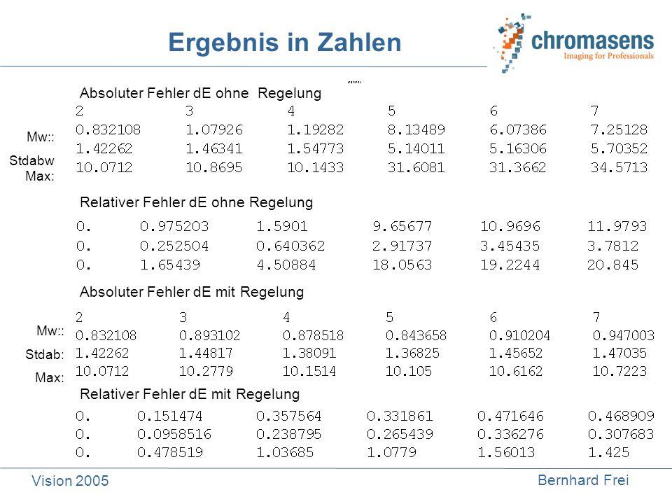 Bernhard Frei Vision 2005 Mw:: Stdab: Max: Relativer Fehler dE mit Regelung Absoluter Fehler dE mit Regelung Absoluter Fehler dE ohne Regelung Relativ