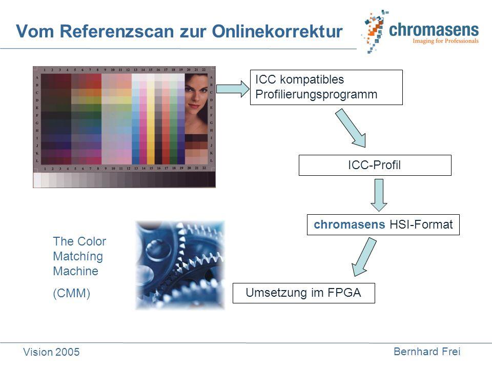 Bernhard Frei Vision 2005 Vom Referenzscan zur Onlinekorrektur ICC kompatibles Profilierungsprogramm ICC-Profil chromasens HSI-Format Umsetzung im FPG