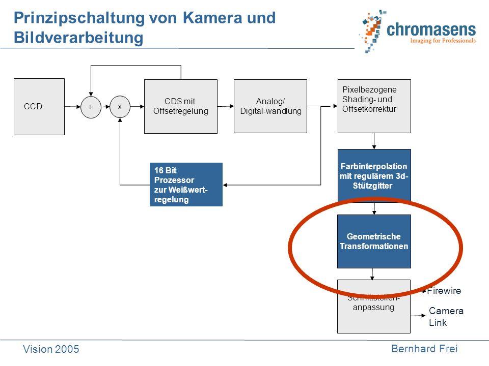 Bernhard Frei Vision 2005 Prinzipschaltung von Kamera und Bildverarbeitung CCD CDS mit Offsetregelung Analog/ Digital-wandlung + x Pixelbezogene Shadi