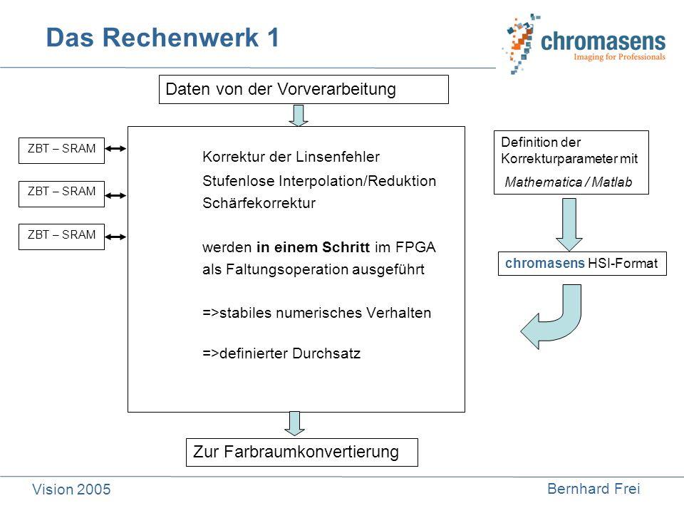 Bernhard Frei Vision 2005 Das Rechenwerk 1 Korrektur der Linsenfehler Stufenlose Interpolation/Reduktion Schärfekorrektur werden in einem Schritt im F