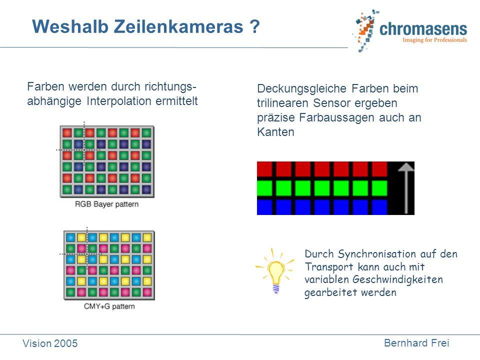 Bernhard Frei Vision 2005 Prinzipschaltung von Kamera und Bildverarbeitung CCD CDS mit Offsetregelung Analog/ Digital-wandlung + x Pixelbezogene Shading- und Offsetkorrektur Farbinterpolation mit regulärem 3d- Stützgitter 16 Bit Prozessor zur Weißwert- regelung Schnittstellen- anpassung Firewire Geometrische Transformationen Camera Link