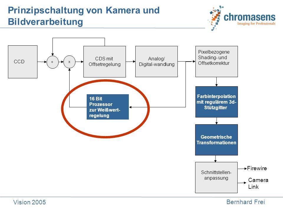 Bernhard Frei Vision 2005 1.Lutherbedingung kann von den Sensoren nicht erfüllt werden 2.Beleuchtung ist nicht normgerecht ICC-Profile INTERNATIONAL COLOR CONSORTIUM ISO 15076 Warum Anpassung des Farbraumes?