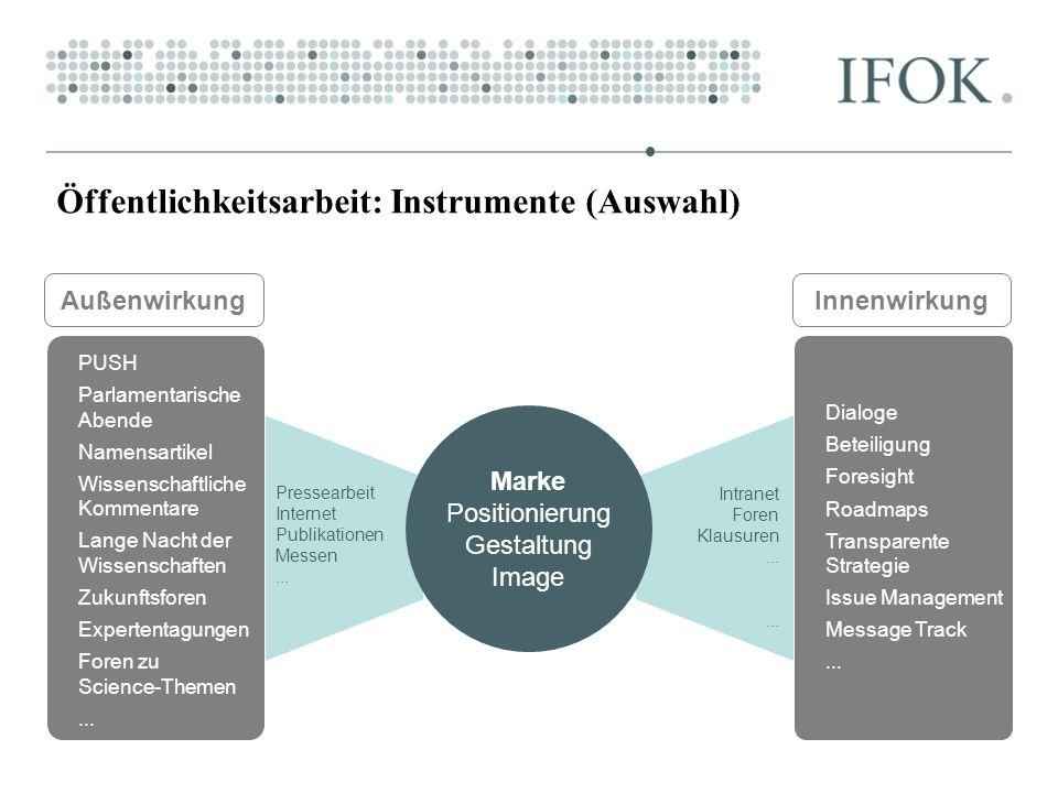 Öffentlichkeitsarbeit: Instrumente (Auswahl) Marke Positionierung Gestaltung Image Pressearbeit Internet Publikationen Messen... Intranet Foren Klausu