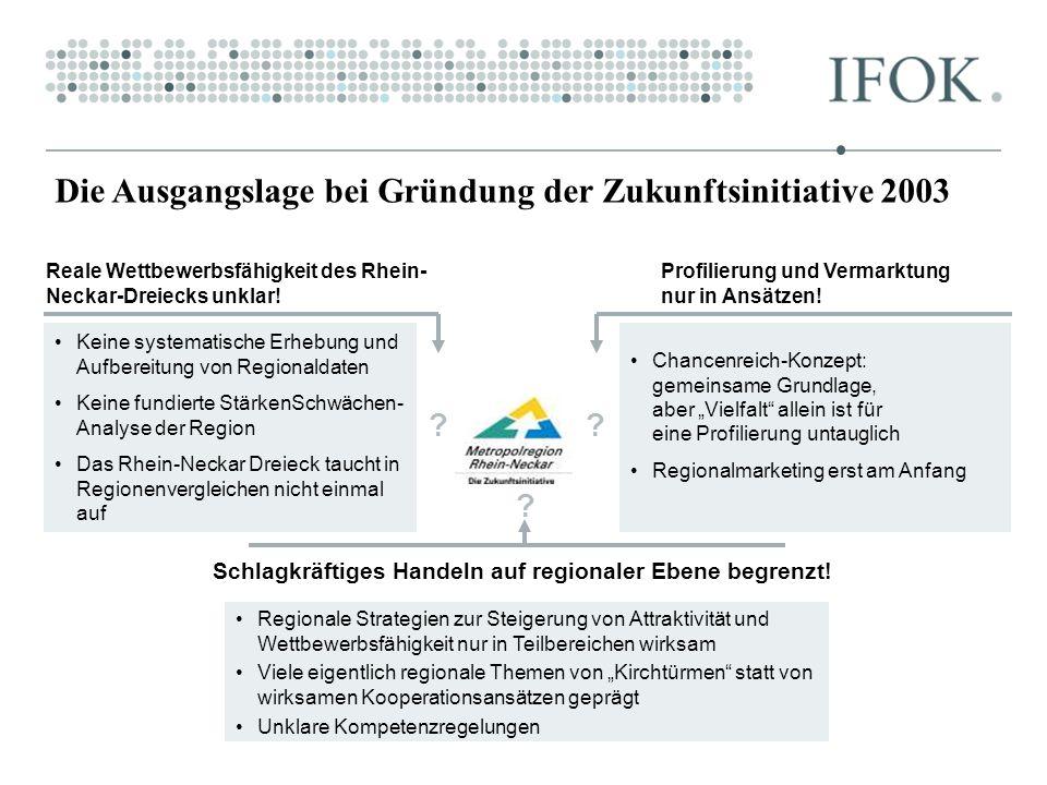 Die Ausgangslage bei Gründung der Zukunftsinitiative 2003 Reale Wettbewerbsfähigkeit des Rhein- Neckar-Dreiecks unklar! Profilierung und Vermarktung n
