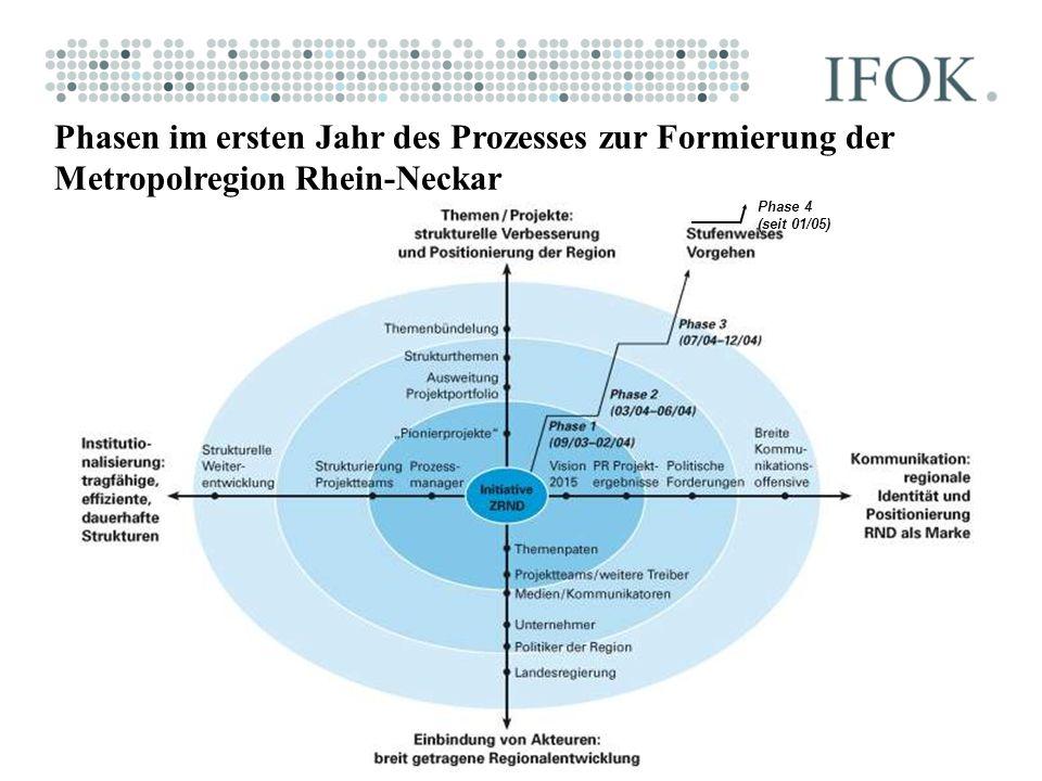 Phasen im ersten Jahr des Prozesses zur Formierung der Metropolregion Rhein-Neckar Phase 4 (seit 01/05)
