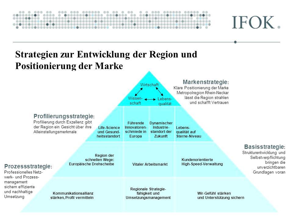Strategien zur Entwicklung der Region und Positionierung der Marke Wirtschaft Wissen- schaft Lebens- qualität Life-Science und Gesund- heitsstandort F