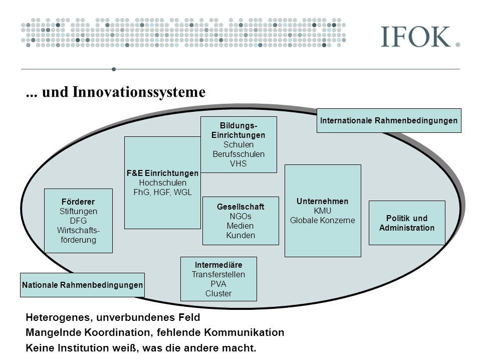 ... und Innovationssysteme Nationale Rahmenbedingungen Internationale Rahmenbedingungen F&E Einrichtungen Hochschulen FhG, HGF, WGL Unternehmen KMU Gl