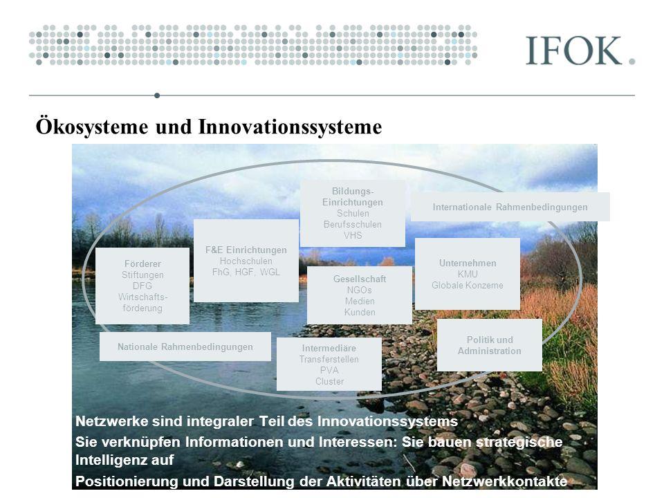 Ökosysteme und Innovationssysteme Nationale Rahmenbedingungen Internationale Rahmenbedingungen F&E Einrichtungen Hochschulen FhG, HGF, WGL Unternehmen