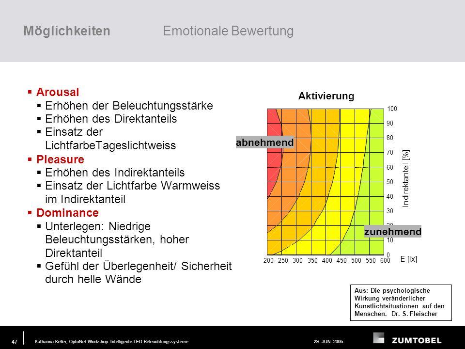 Katharina Keller, OptoNet Workshop: Intelligente LED-Beleuchtungssysteme29. JUN. 2006 46 Alle Emotionen können auf eine Mischung von drei Komponenten
