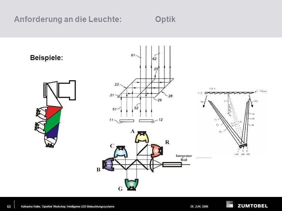 Katharina Keller, OptoNet Workshop: Intelligente LED-Beleuchtungssysteme29. JUN. 2006 52 Anforderung an die Leuchte: Lichtquelle Auswahl geeigneter Fa