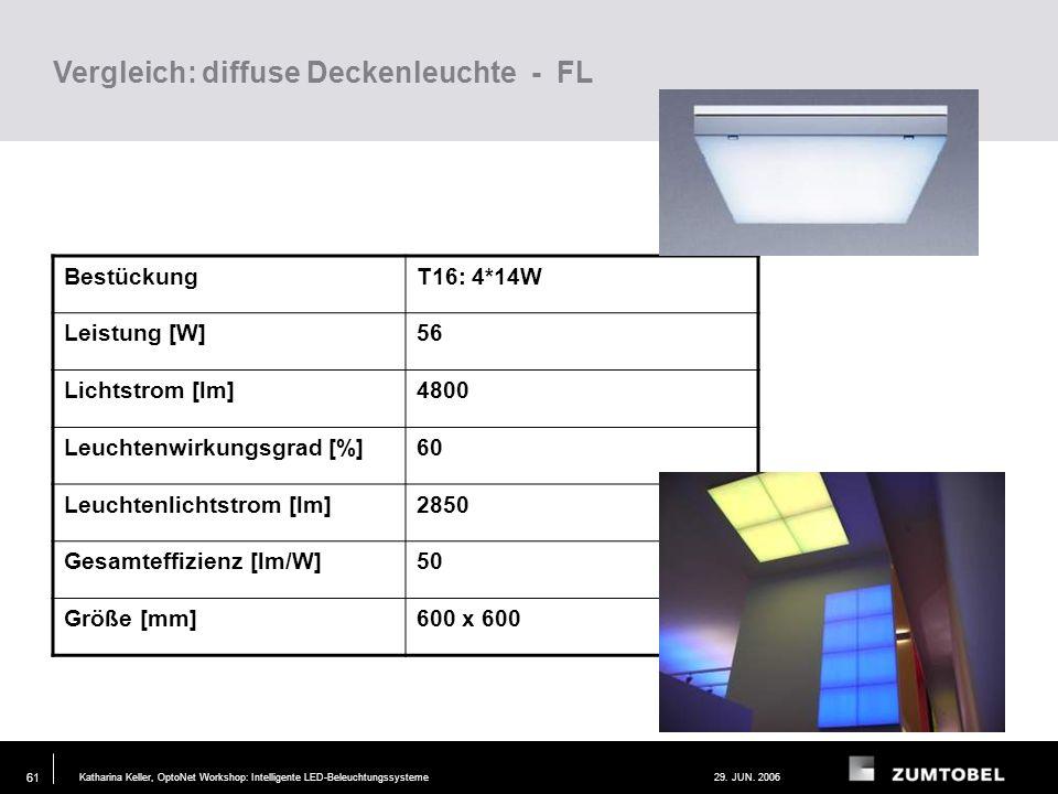 Katharina Keller, OptoNet Workshop: Intelligente LED-Beleuchtungssysteme29. JUN. 2006 60 Anforderung an die Leuchte: Gehäuse Kompakte Bauform Thermisc