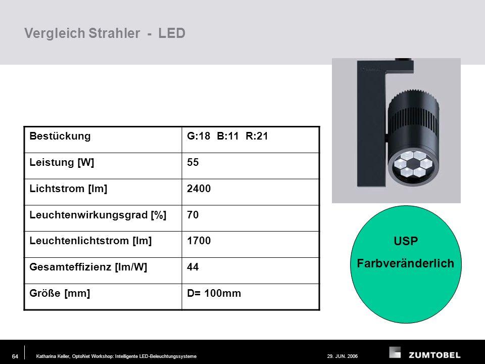 Katharina Keller, OptoNet Workshop: Intelligente LED-Beleuchtungssysteme29. JUN. 2006 63 Vergleich Strahler - Halogen BestückungQR111 100W Leistung [W