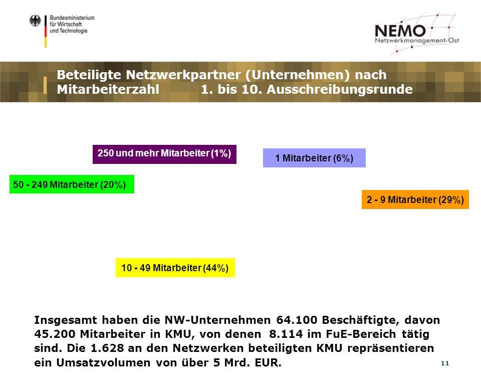 11 Beteiligte Netzwerkpartner (Unternehmen) nach Mitarbeiterzahl 1.