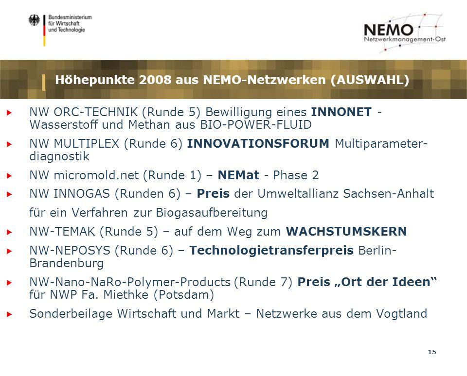 15 Höhepunkte 2008 aus NEMO-Netzwerken (AUSWAHL) NW ORC-TECHNIK (Runde 5) Bewilligung eines INNONET - Wasserstoff und Methan aus BIO-POWER-FLUID NW MULTIPLEX (Runde 6) INNOVATIONSFORUM Multiparameter- diagnostik NW micromold.net (Runde 1) – NEMat - Phase 2 NW INNOGAS (Runden 6) – Preis der Umweltallianz Sachsen-Anhalt für ein Verfahren zur Biogasaufbereitung NW-TEMAK (Runde 5) – auf dem Weg zum WACHSTUMSKERN NW-NEPOSYS (Runde 6) – Technologietransferpreis Berlin- Brandenburg NW-Nano-NaRo-Polymer-Products (Runde 7) Preis Ort der Ideen für NWP Fa.
