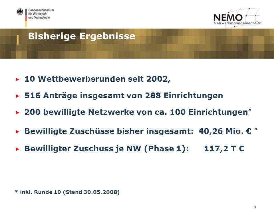 3 Bisherige Ergebnisse 10 Wettbewerbsrunden seit 2002, 516 Anträge insgesamt von 288 Einrichtungen 200 bewilligte Netzwerke von ca.