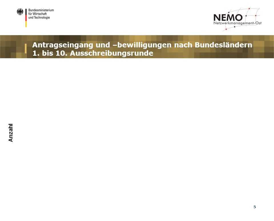 5 Antragseingang und –bewilligungen nach Bundesländern 1. bis 10. Ausschreibungsrunde Anzahl