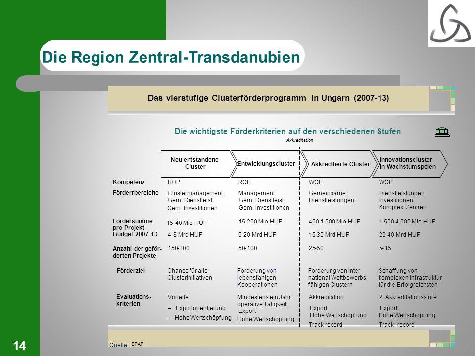 14 Hohe Wertschöpfung Förderung von lebensfähigen Kooperationen Schaffung von komplexen Infrastruktur für die Erfolgreichsten Neu entstandene Cluster