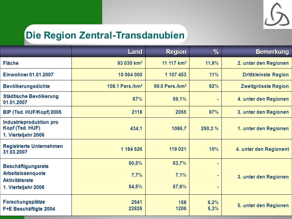 5 Land Region %Bemerkung Fläche93 030 km 2 11 117 km 2 11,9%2. unter den Regionen Einwohner 01.01.2007 10 064 0001 107 45311%Drittkleinste Region Bevö