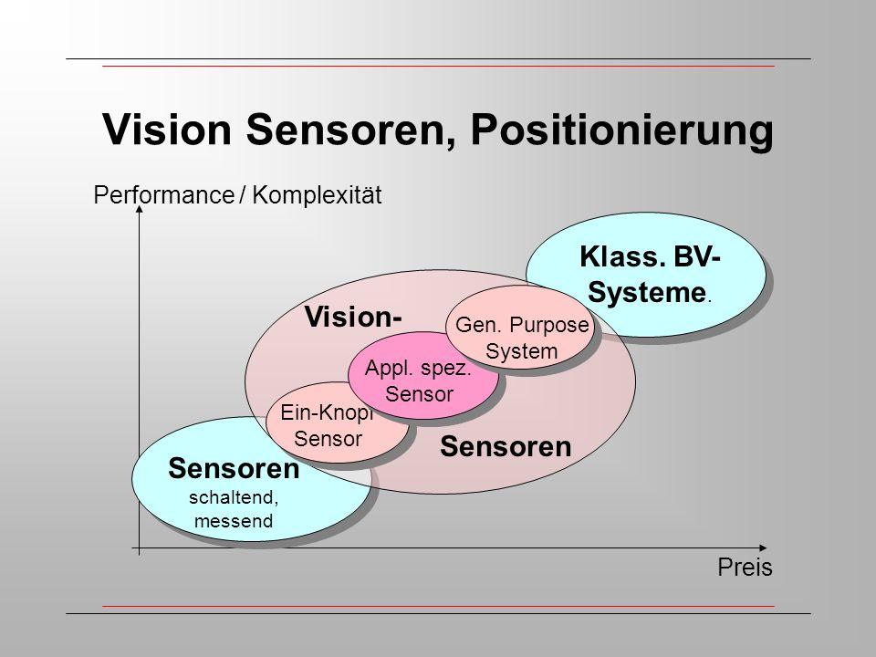 Vision Sensoren, Positionierung Preis Performance / Komplexität Sensoren schaltend, messend Klass.