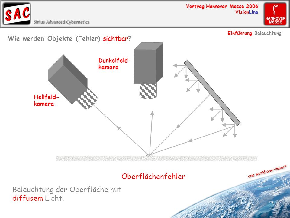 Vortrag Hannover Messe 2006 VisionLine Beleuchtung der Oberfläche mit diffusem Licht. Oberflächenfehler Hellfeld- kamera Dunkelfeld- kamera Wie werden