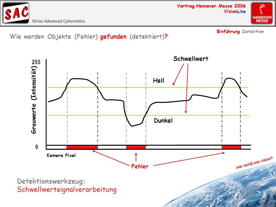 Vortrag Hannover Messe 2006 VisionLine Detektionswerkzeug: Schwellwertsignalverarbeitung Grauwerte (Intensität) Kamera Pixel Hell Dunkel 0 255 Schwell