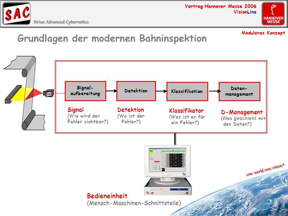 Vortrag Hannover Messe 2006 VisionLine Detektion (Wo ist der Fehler?) Signal- aufbereitung Signal (Wie wird der Fehler sichtbar?) Bedieneinheit (Mensc